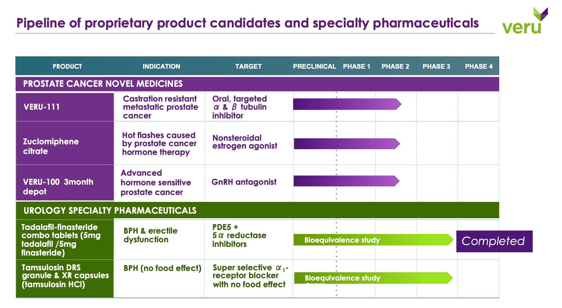 Pipeline of proprietary product candidates and specialty pharmaceuticals