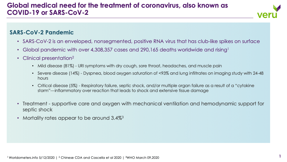 Global medical need for the treatment of coronavirus