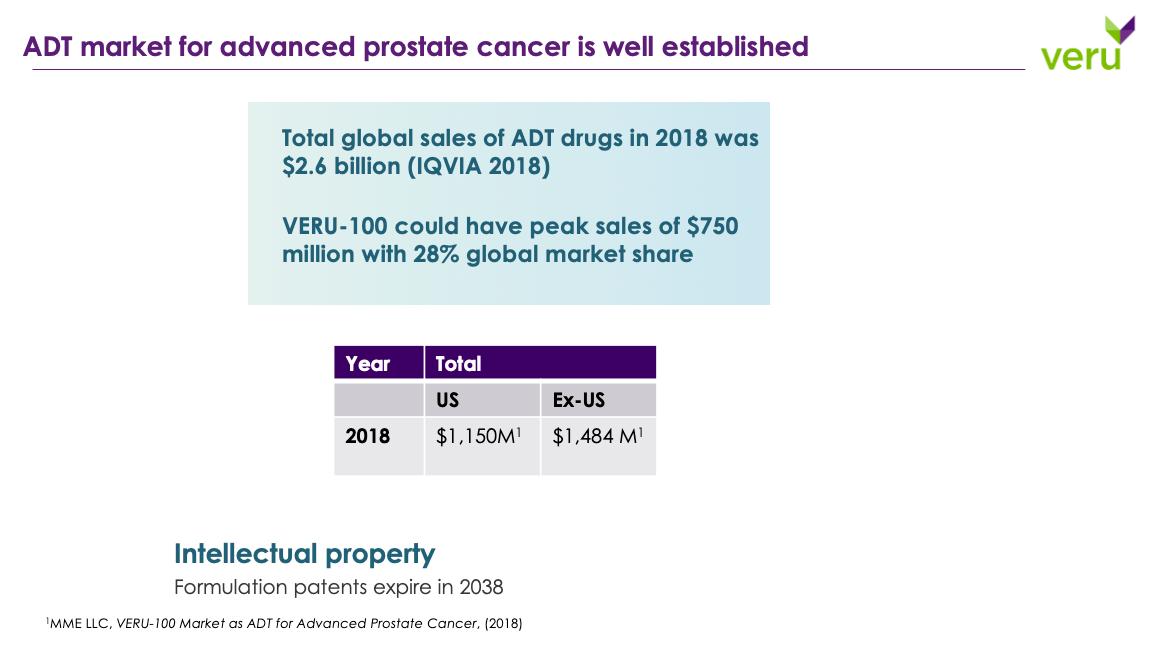 VERU-100: ADT market for advanced prostate cancer is well established