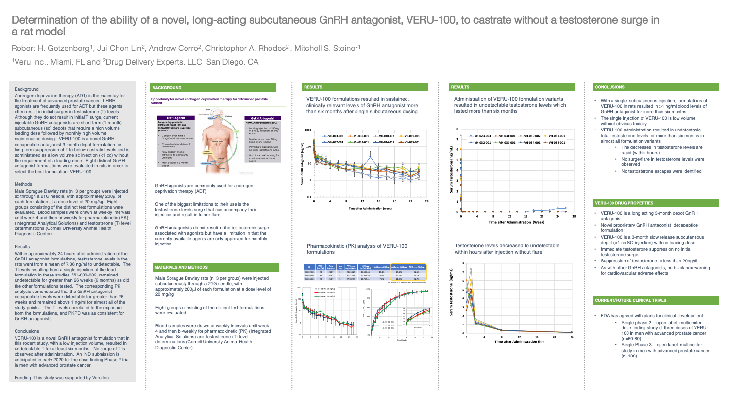 VERU-100 - Determination of the ability of a novel, long-acting subcutaneous GnRH antagonist