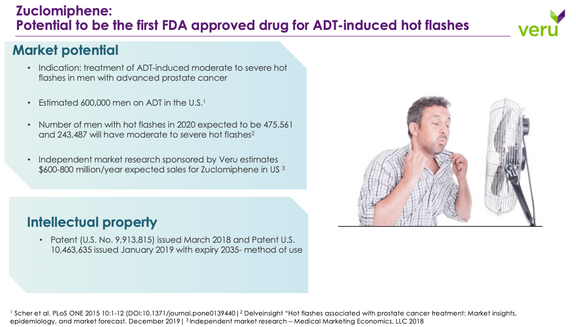 Zuclomiphene: Potential to be the first FDA approved drug for ADT-induced hot flashes